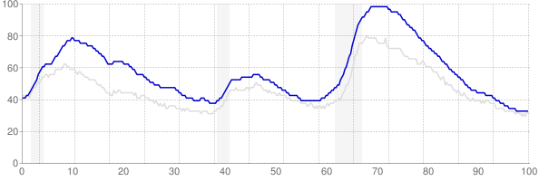 California monthly unemployment rate chart from 1990 to January 2019